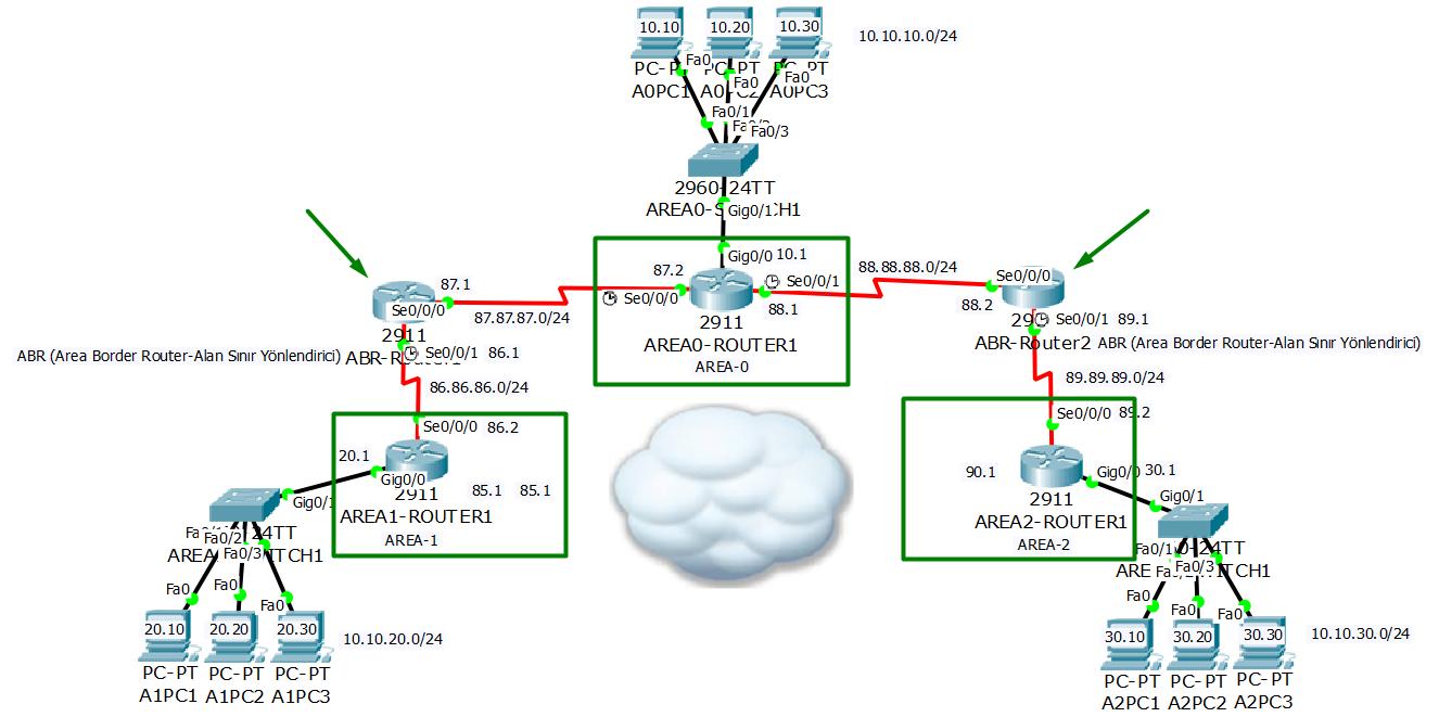 OSFP Yapılandırması