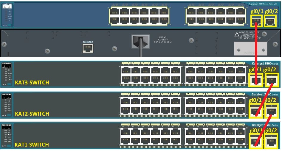 Vlan Switch port