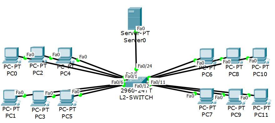 Switch Port Security Yapılandırma