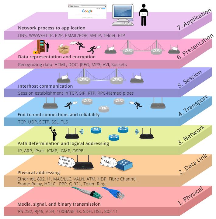 Osi Open Systems Interconnection Referans Modeli