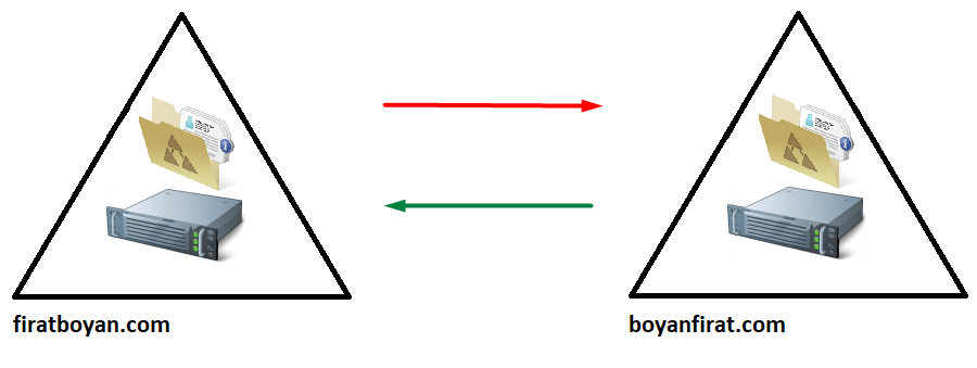 one-way trust yapılandırma