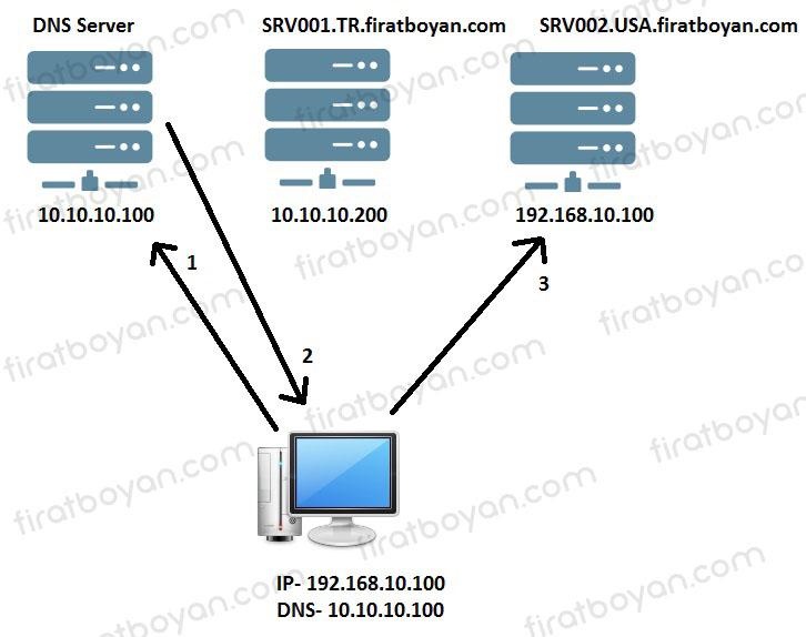Client PC (İstemci bilgisayarlar) Domain Controller'ları Nasıl Bulur