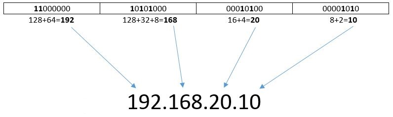 ip-subnetting