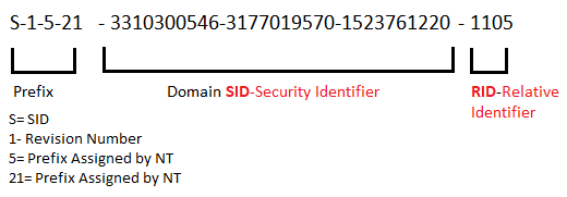 SID-Security Identifier RID-Relative Identifier