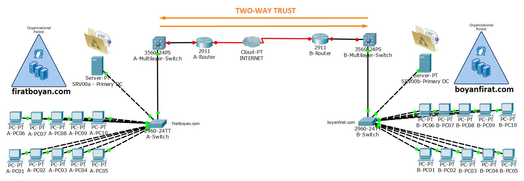 active directory domains and trust kurulumu