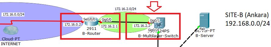vlan point to point routing