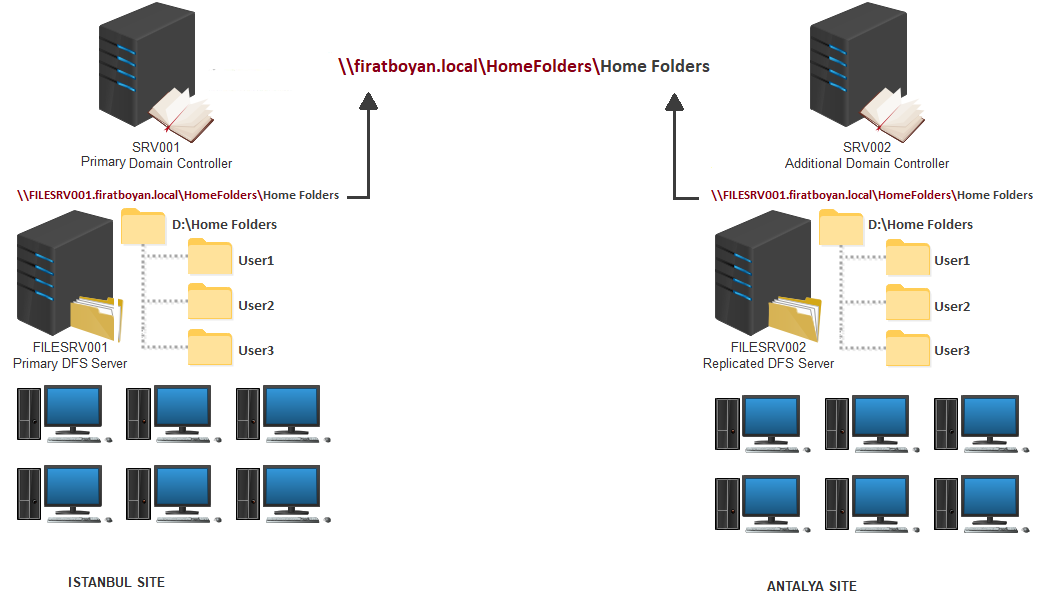 DFS High Availability Kurulumu