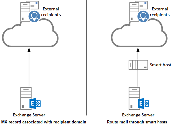 Exchange Server Smart Host